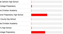 Best Private High School 2015: Notre Dame Preparatory High School