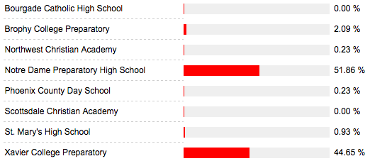best private high school