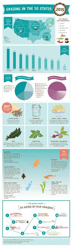 Graze_Snack_Infographic_Final