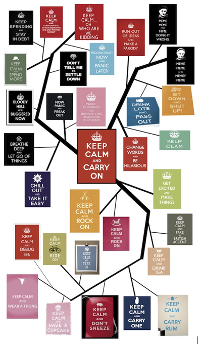 Keep Calm and Carry On: The Virtue of Good Mantras
